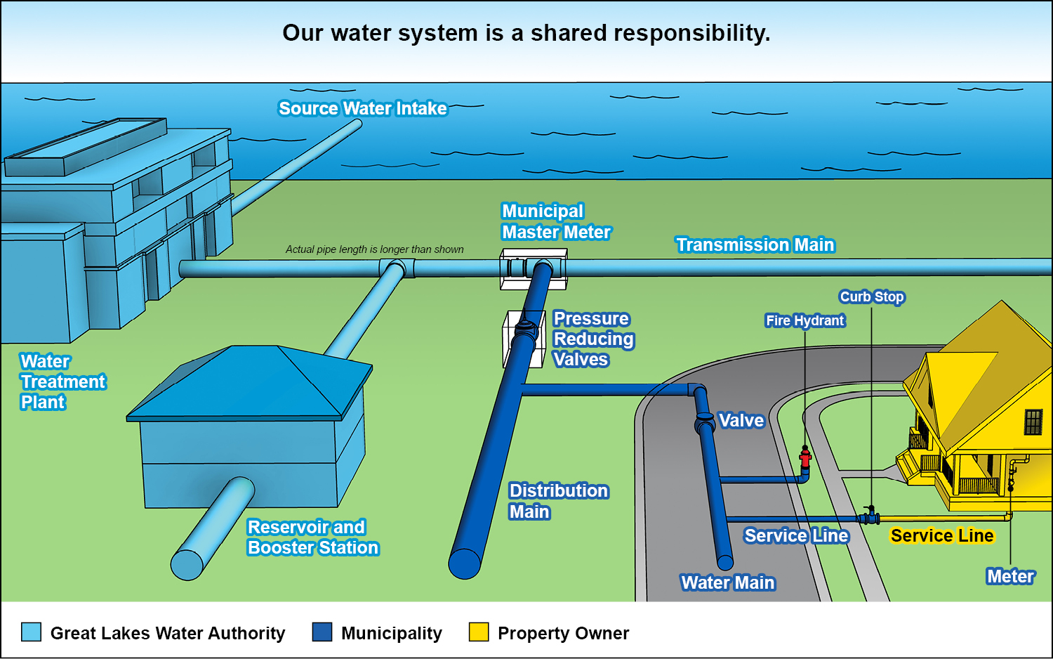 Temporary Water Supply For Building Site